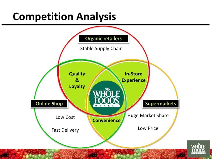 Competition Analysis Stable Supply Chain Quality InStore