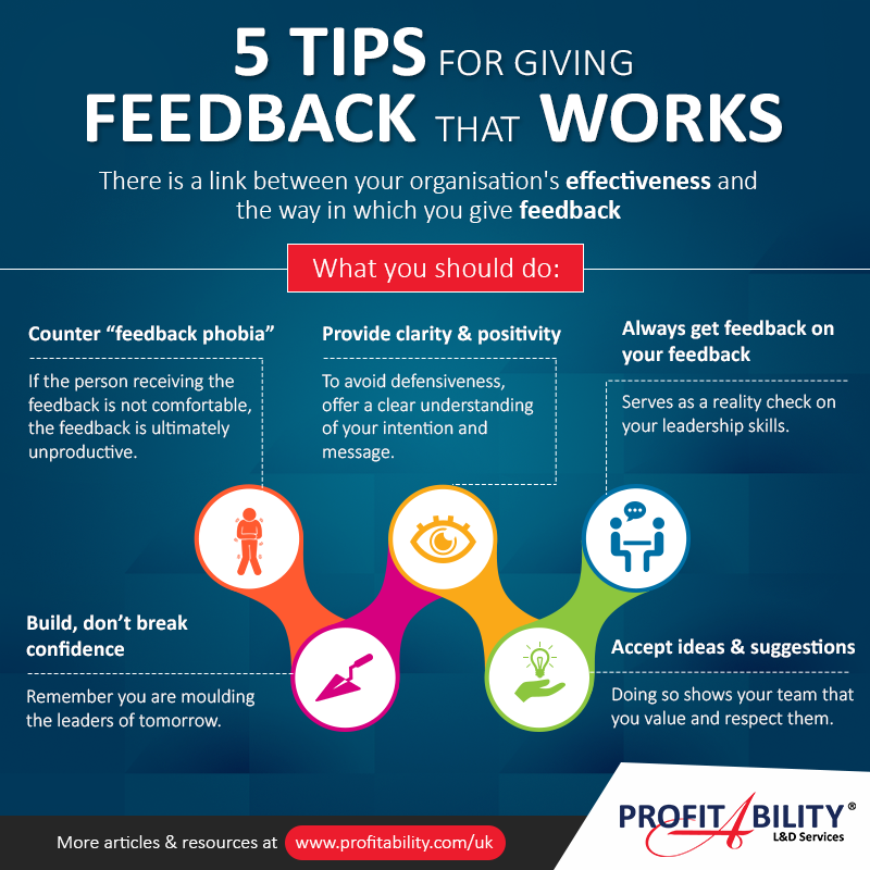 5 tips for giving feedback that works.  There is a link between your organisation's effectiveness and the way in which you give feedback.  Here's what you should do. #Leadership #Communication #Infograpic