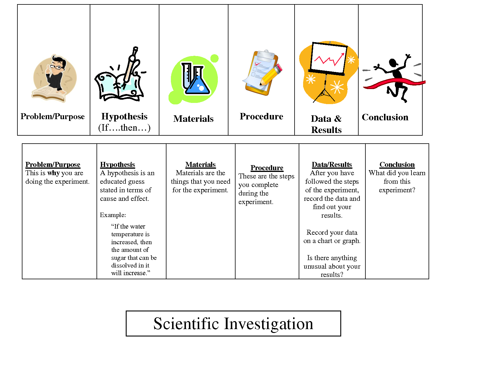 science investigation report essay Free forensic science papers, essays forensic science and investigations - forensic science and introduction the aim of this report is to.