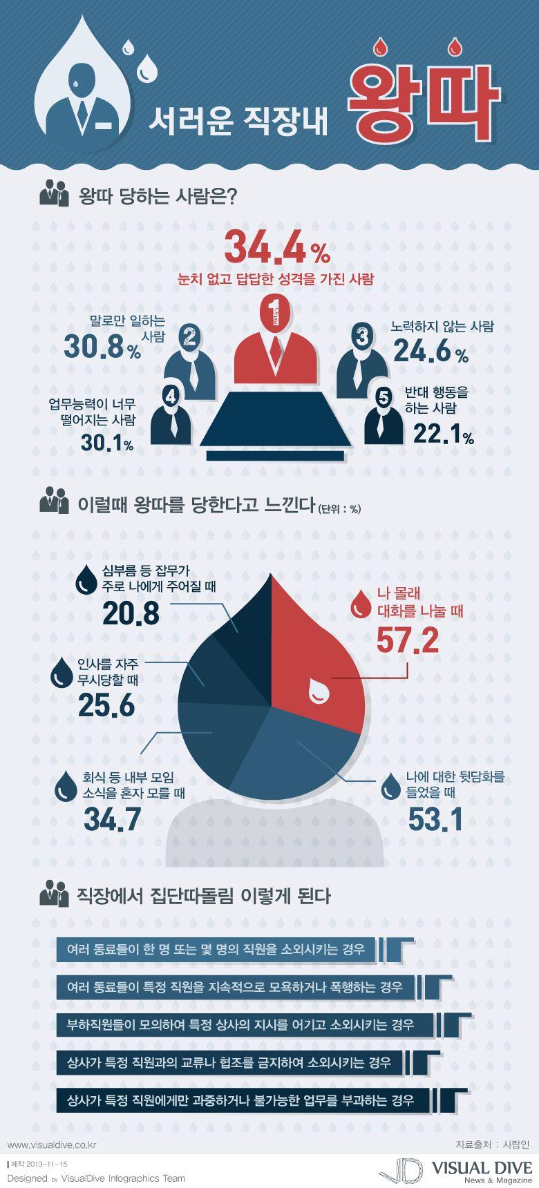 """[인포그래픽] 직장 내 왕따, 이럴 때 느껴 1위 """"나 몰래 대화 나눌 때"""" #job / #Infographic"""" ⓒ 비주얼다이브 무단 복사·전재·재배포 금지"""