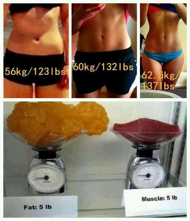 Fat vs Muscle –123 lbs or 137 lbs? just goes to show that the number on the  scale might not be that important