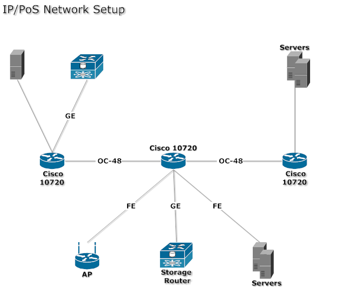 Network Diagram Example  Ip And Pos Network Setup  Network