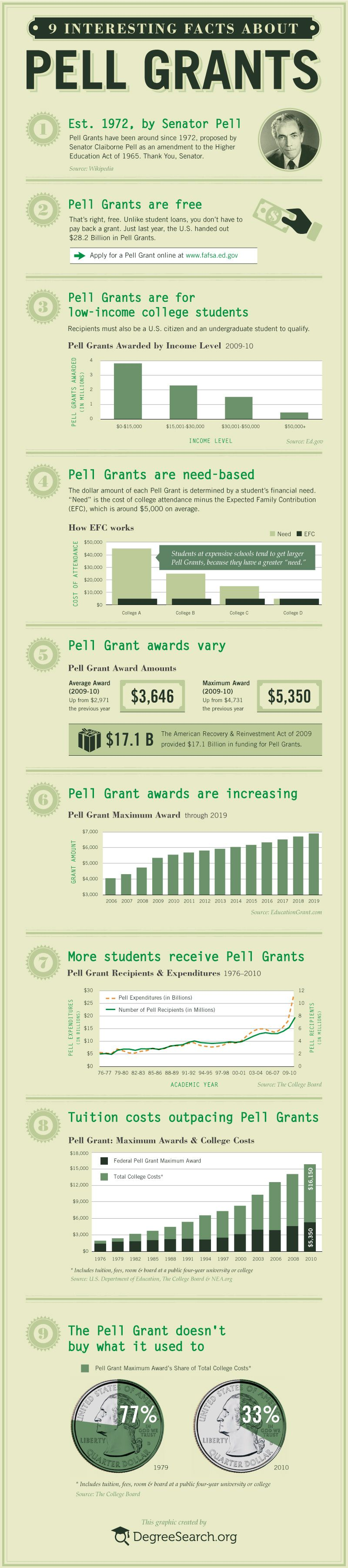 9 Interesting Facts About Pell Grants Visual Ly Scholarships For College Pell Grant Financial Aid For College