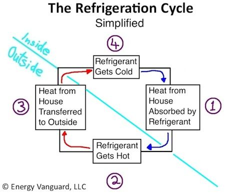 The Magic Of Cold Part 1 How Your Air Conditioner Works Air