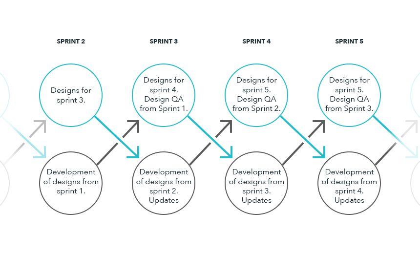 Integrating Design With Dual Track Scrum And Jira Devbridge Scrum Design Dual