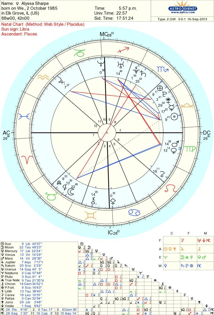 Interceptions in your natalbirth chart what is an interception interceptions in your natalbirth chart what is an interception an interception is nvjuhfo Images
