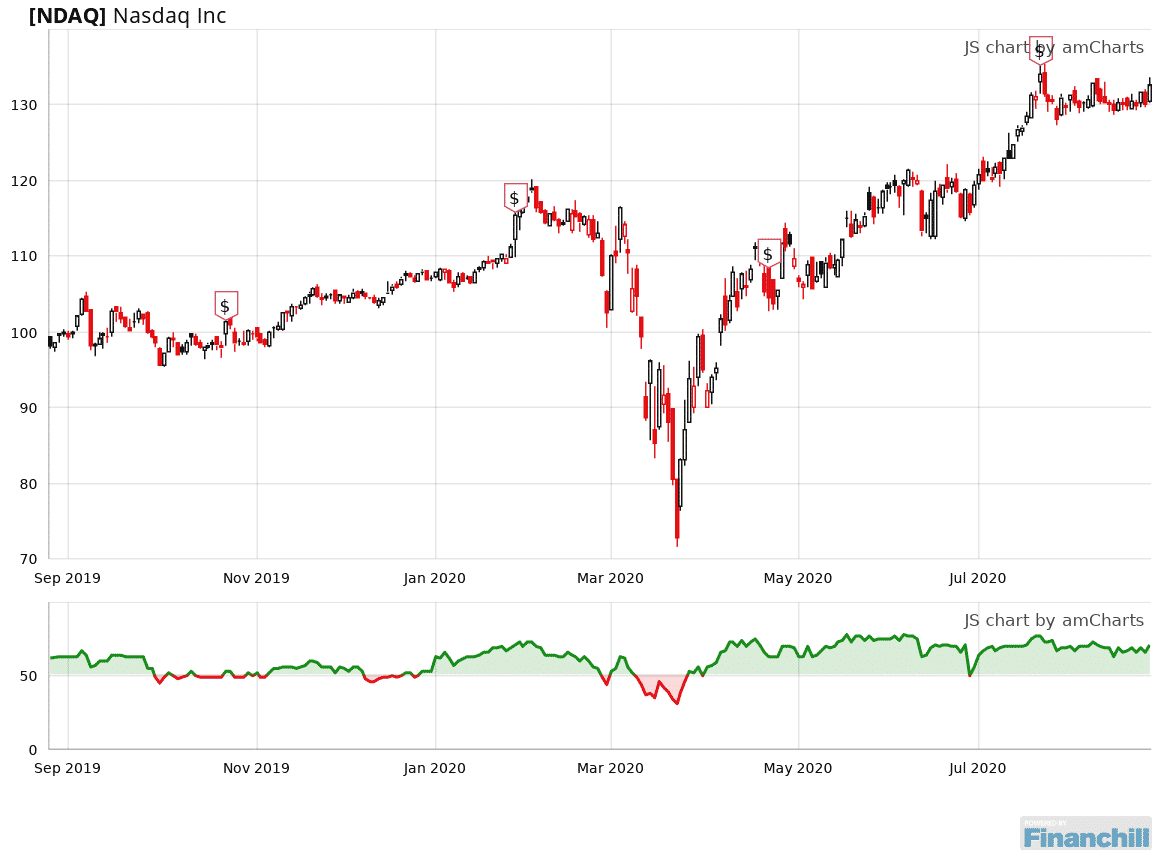 Ndaq Is Rated A Buy Since June 30 2020 And Is 42 Above Its Median Level Https Bit Ly 2db3ngs In 2020 Chart Line Chart
