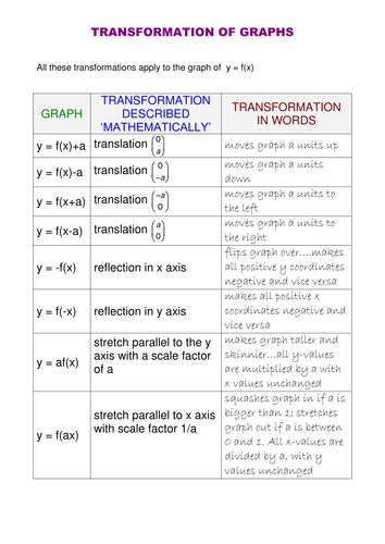 Image Result For Graph Transformations Rules Algebra Ii