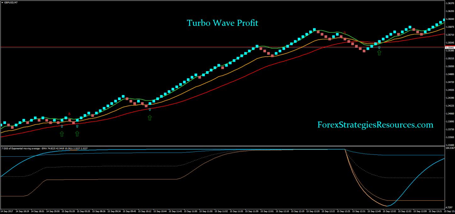 Simple balanced system forex turbo instaforex akun demo