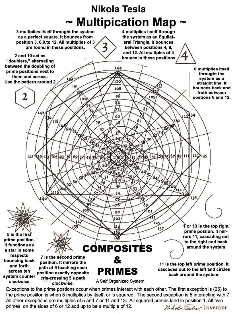 Pin By Ana Netretic On Useful Nikola Tesla Multiplication Math Art