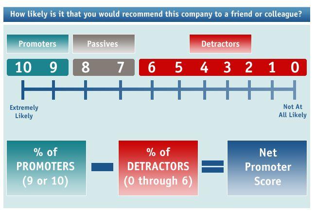 How To Calculate Net Promoter Score Net Promoter Score Nps Scores Promotion Net