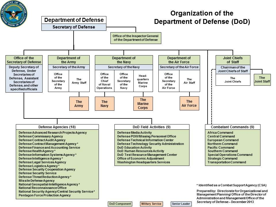Director of Administration and Management u003e OMP u003e Functions - human resources organizational chart