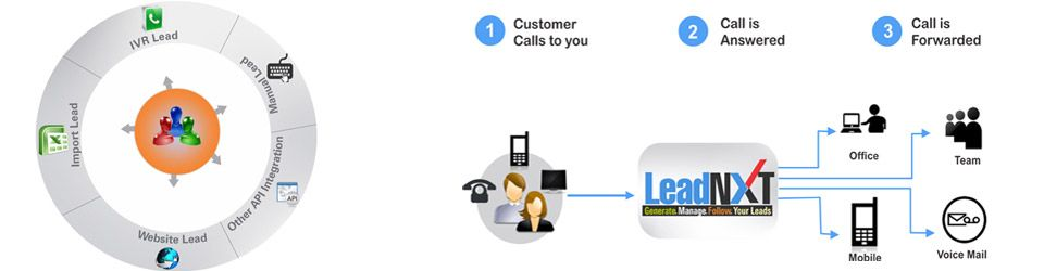 Leadnxt Have A Good Lead Tracking Solution To Track All The Leads