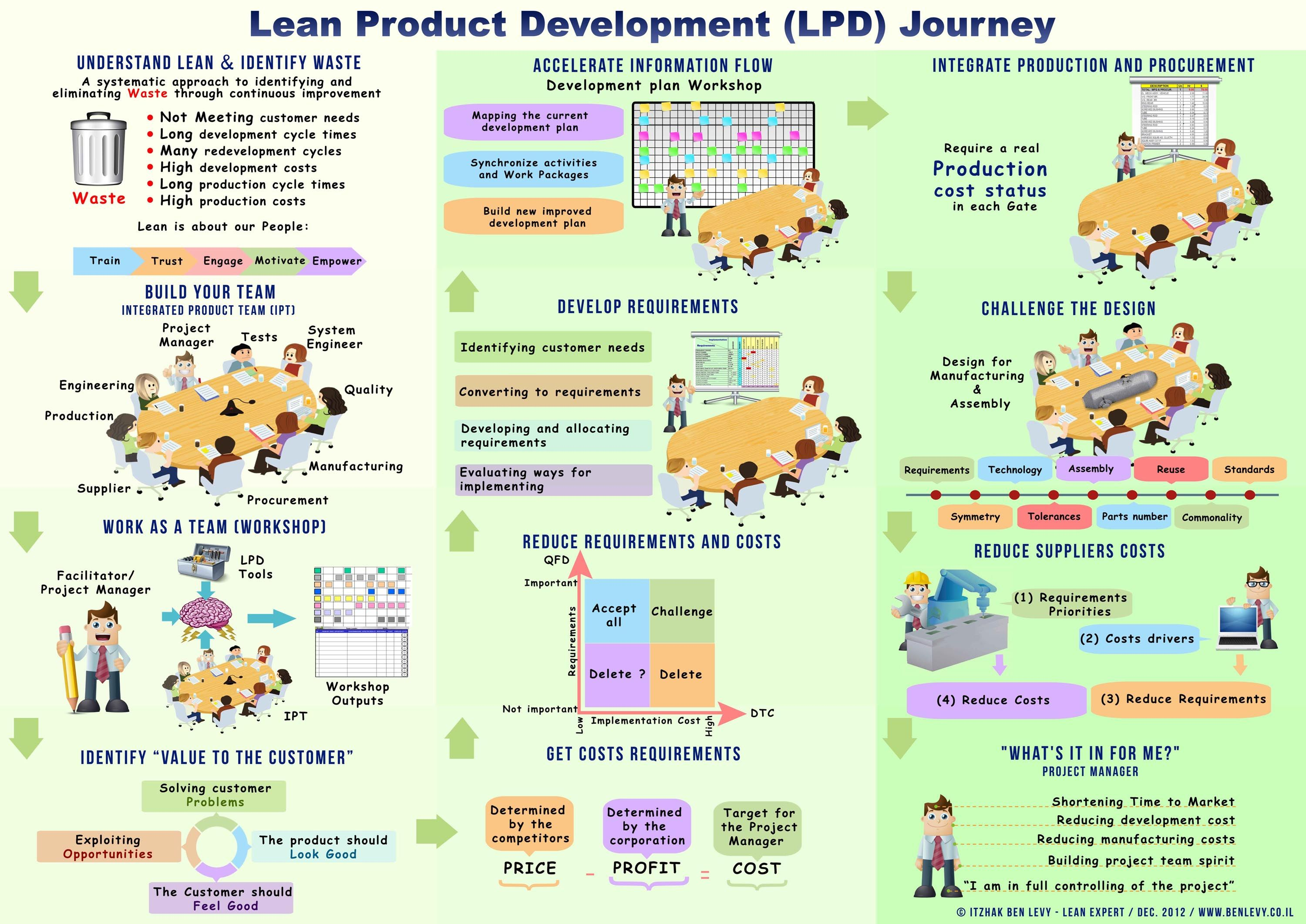 journey to lean A proto-journey is a way to achieve this if you want to explore persona behavior with more context over time yeah i think of them as personas plus spacetime the journey shows you where the persona.