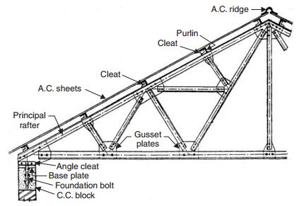Steel Roof Truss Roofconstruction Terminology Blogspot Com In 2020 Roof Metal Roof Steel Trusses