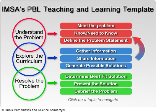 Pbl Teaching And Learning Template  Problem Based Learning