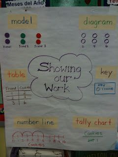 Young mathematicians show their work math anchor charts and chart problem solving showing work anchor chart ccuart Gallery
