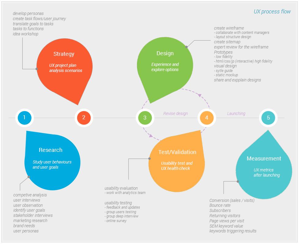 ux process flow | UX | Pinterest | Design process, Ux design and ...