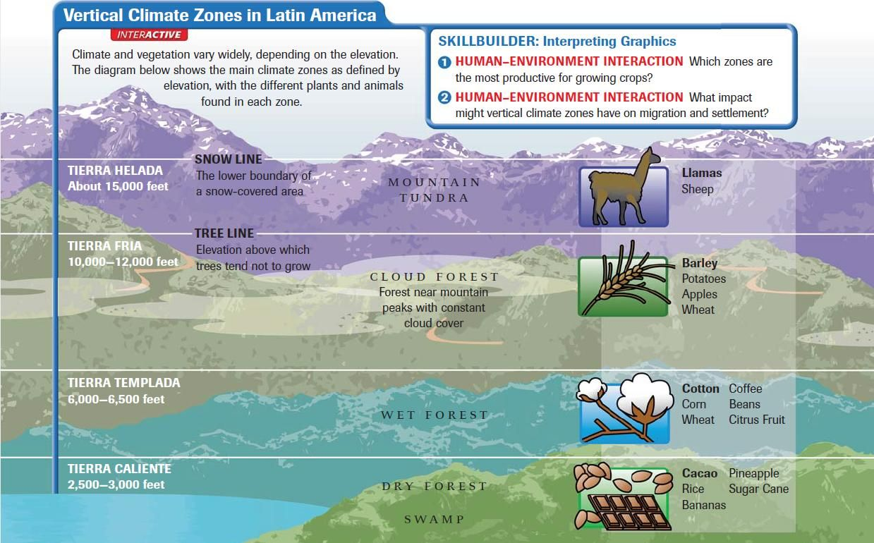 Vertical Climate Zones In Latin America