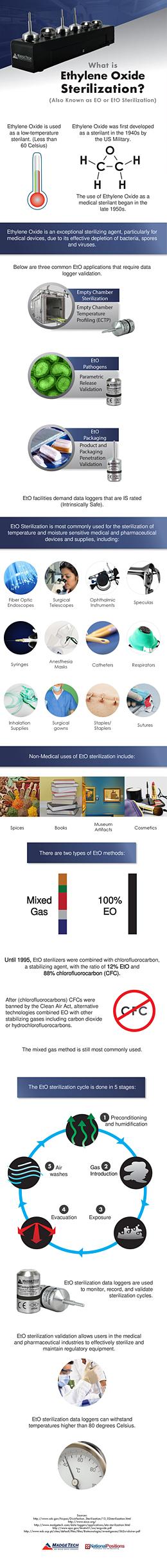 What is Ethylene Oxide Sterilization?