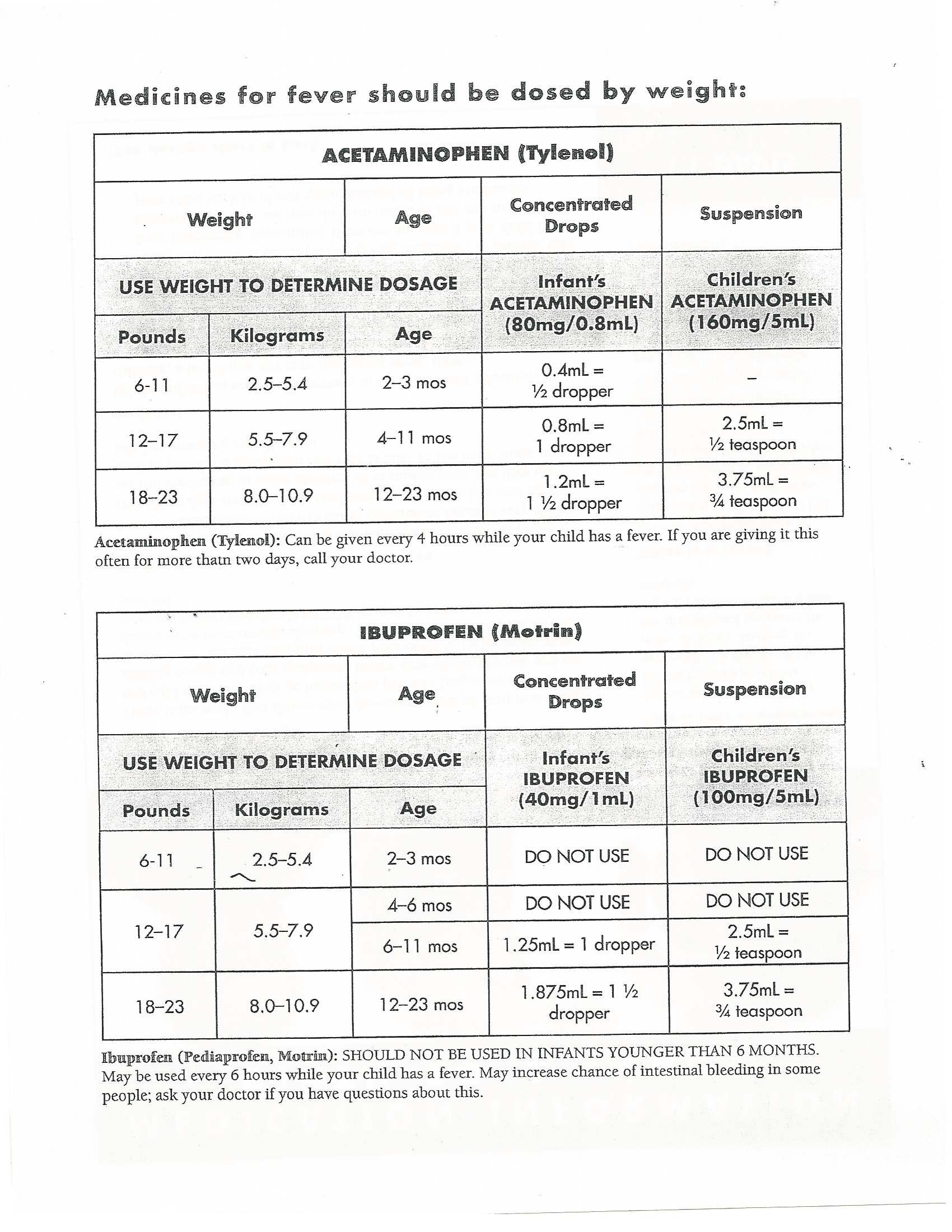 Medication dosage charts for ibuprofen and acetaminophen use medication dosage charts for ibuprofen and acetaminophen use based on childs weight and age nvjuhfo Choice Image