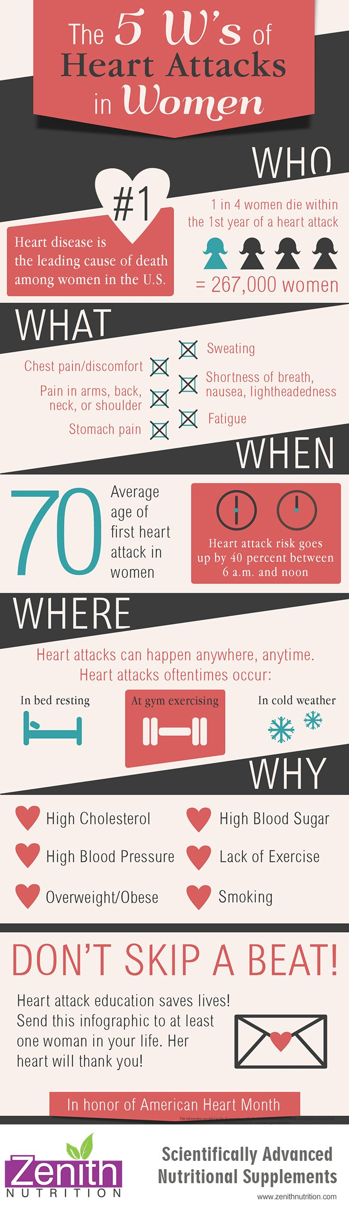 The 5 W's Of Heart Attacks In Women | Zenith Nutrition