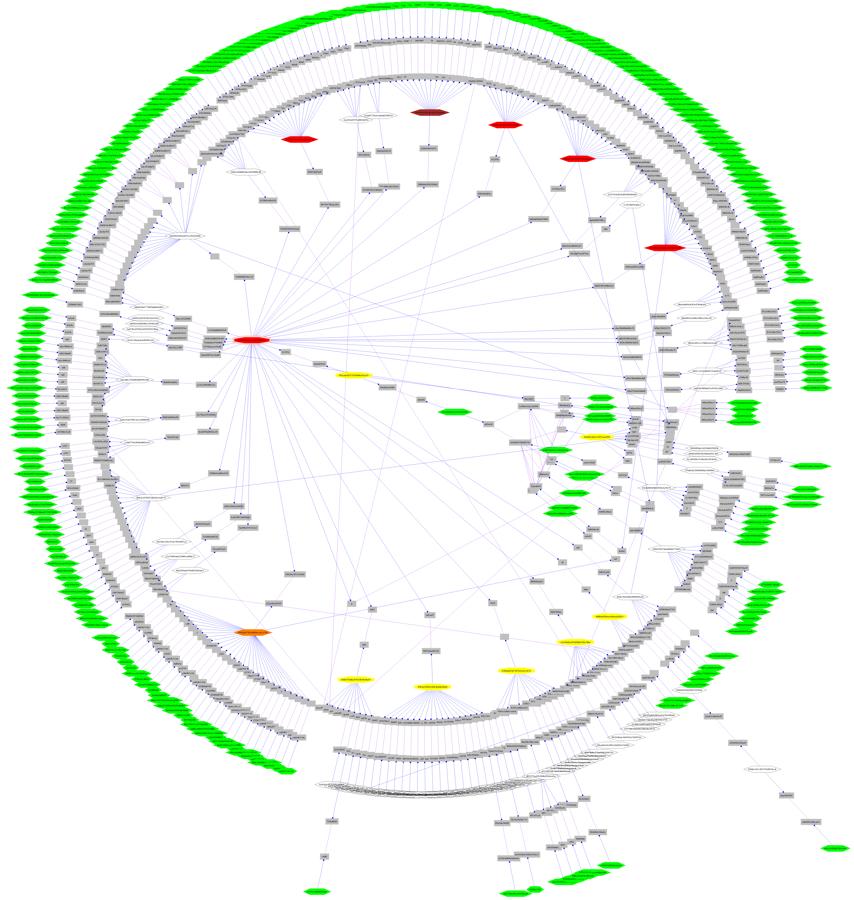 Graphviz example radial layout graphviz graph visualization graphviz example radial layout graphviz graph visualization software ccuart Gallery