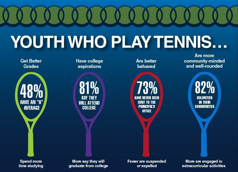 USTA Serves report shows positive impact of tennis on