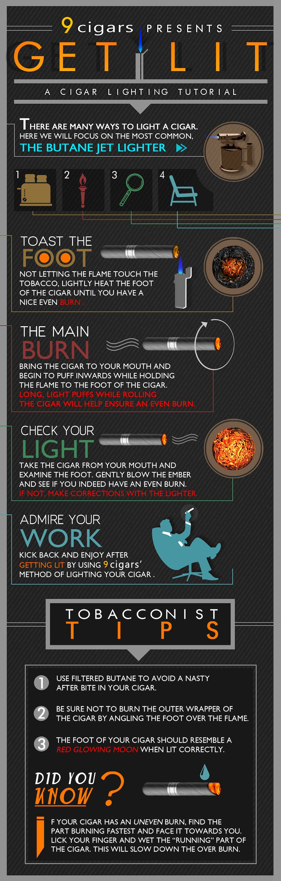 How To Light A Cigar Infographic Puro Stil Mor