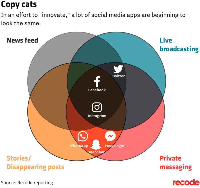 Warum Soziale Netzwerke kaum mehr zu unterscheiden sind | OnlineMarketing.de