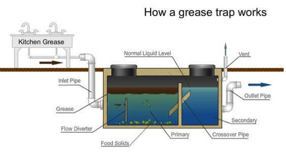 How A Grease Trap Works A Grease Trap Works By Collecting The