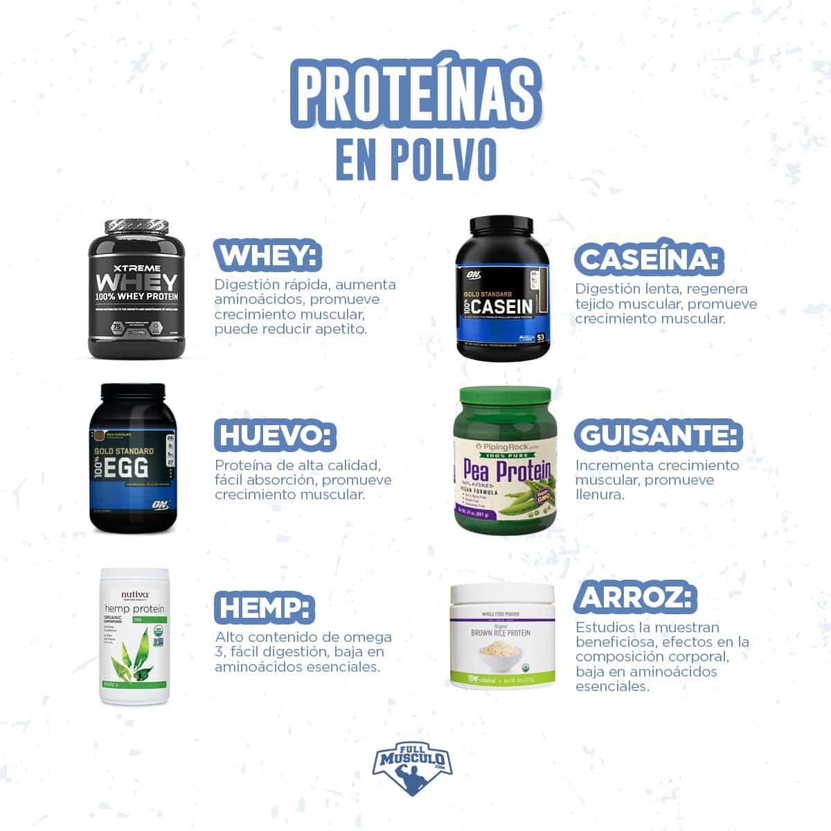 Comprimidos Para Aumentar Masa Muscular Las 11 Mejores Proteinas Para Aumentar Musculo Y Quemar Grasa