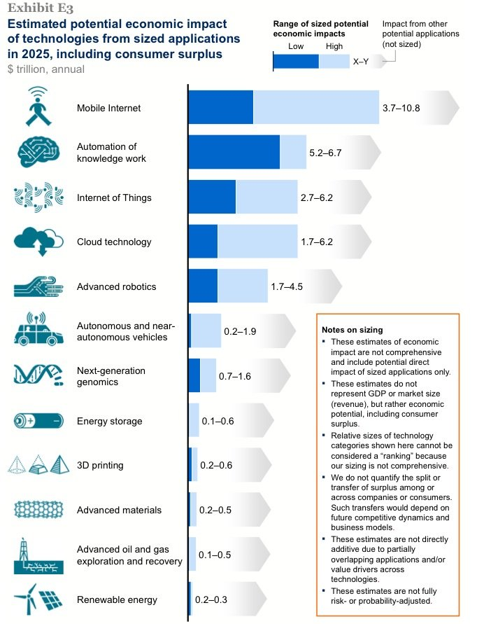 Mckinsey Report 12 Disruptive Technologies By 2025 3d Printing Included 3d Printer News 3d Printin Disruptive Technology Disruptive Innovation Technology