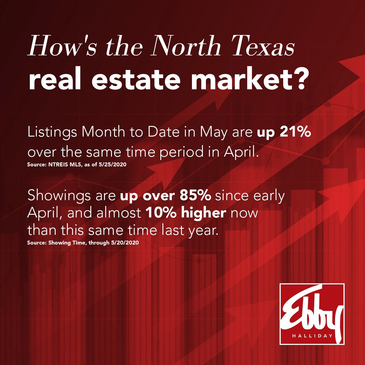 The latest North Texas statistics continue to support a resurging market with increasing buyer demand. In fact, now is a great time to consider listing your home for sale. Curious what your home is worth and what the market looks like in your neighborhood? Contact me today for an in-person or virtual consultation.    #homes #realestate  #luxury #design #property #home #homedecor #homesweethome #newhouse #interiordesign #interior #decor #carpet #StatStory #sellers #architecture #newhome #interio