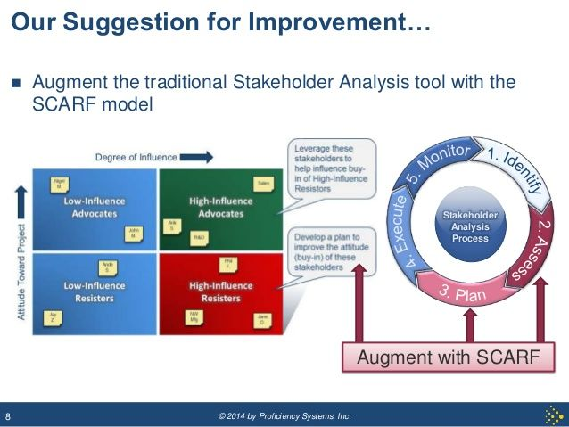 scarf model - Google zoeken Change Management Pinterest - change management plan