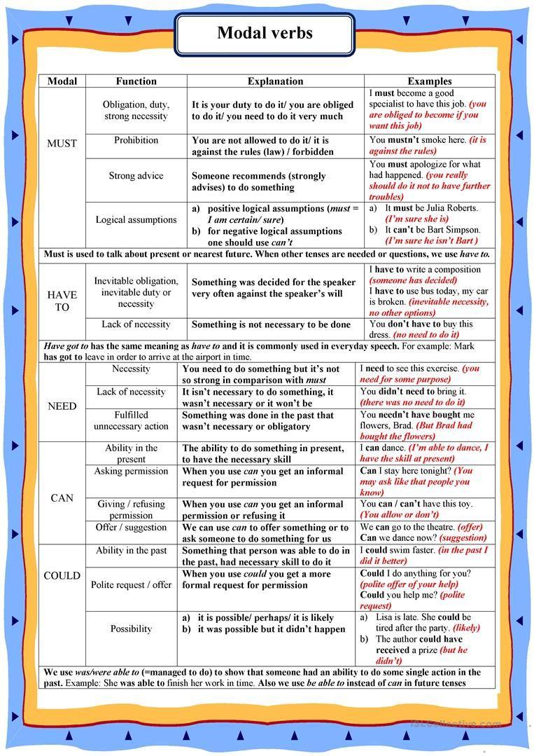 Modal Verbs Worksheet Free Esl Printable Worksheets Made By Teachers English Grammar English Grammar Rules English Verbs [ 1079 x 763 Pixel ]