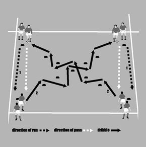 Soccer coaching warm-up for improving ball control