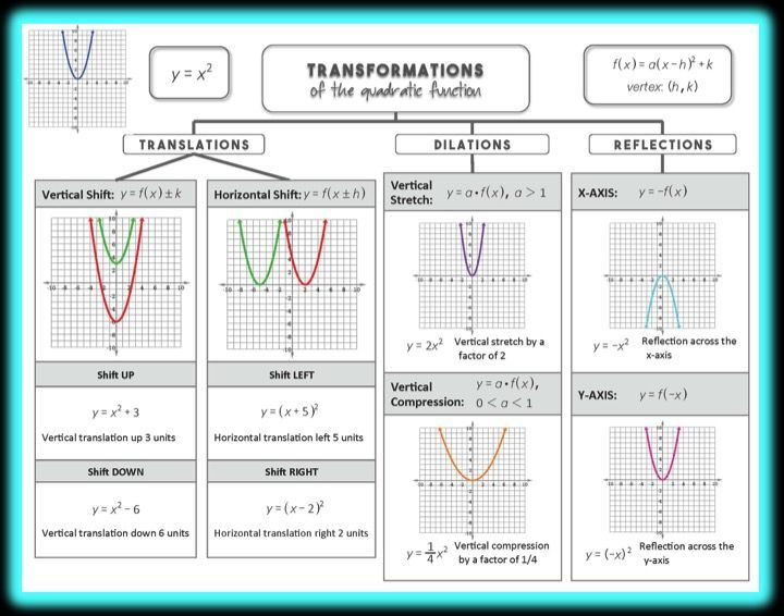Quadratic Functions: Vertex Form Lesson | Math Grades 7-12 ...
