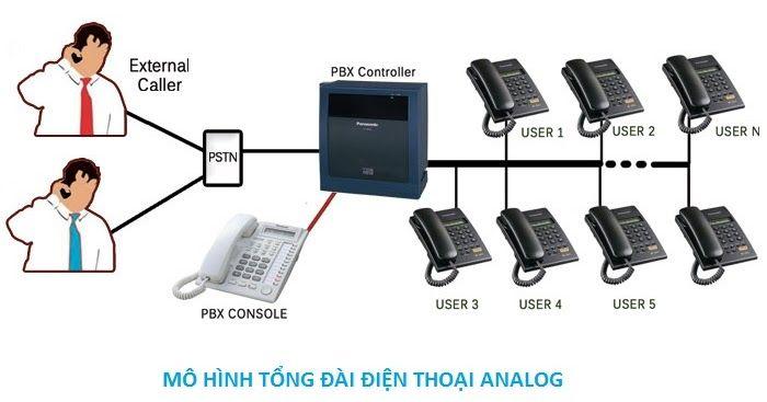 Dịch vụ lắp đặt tổng đài điện thoại cho khách sạn