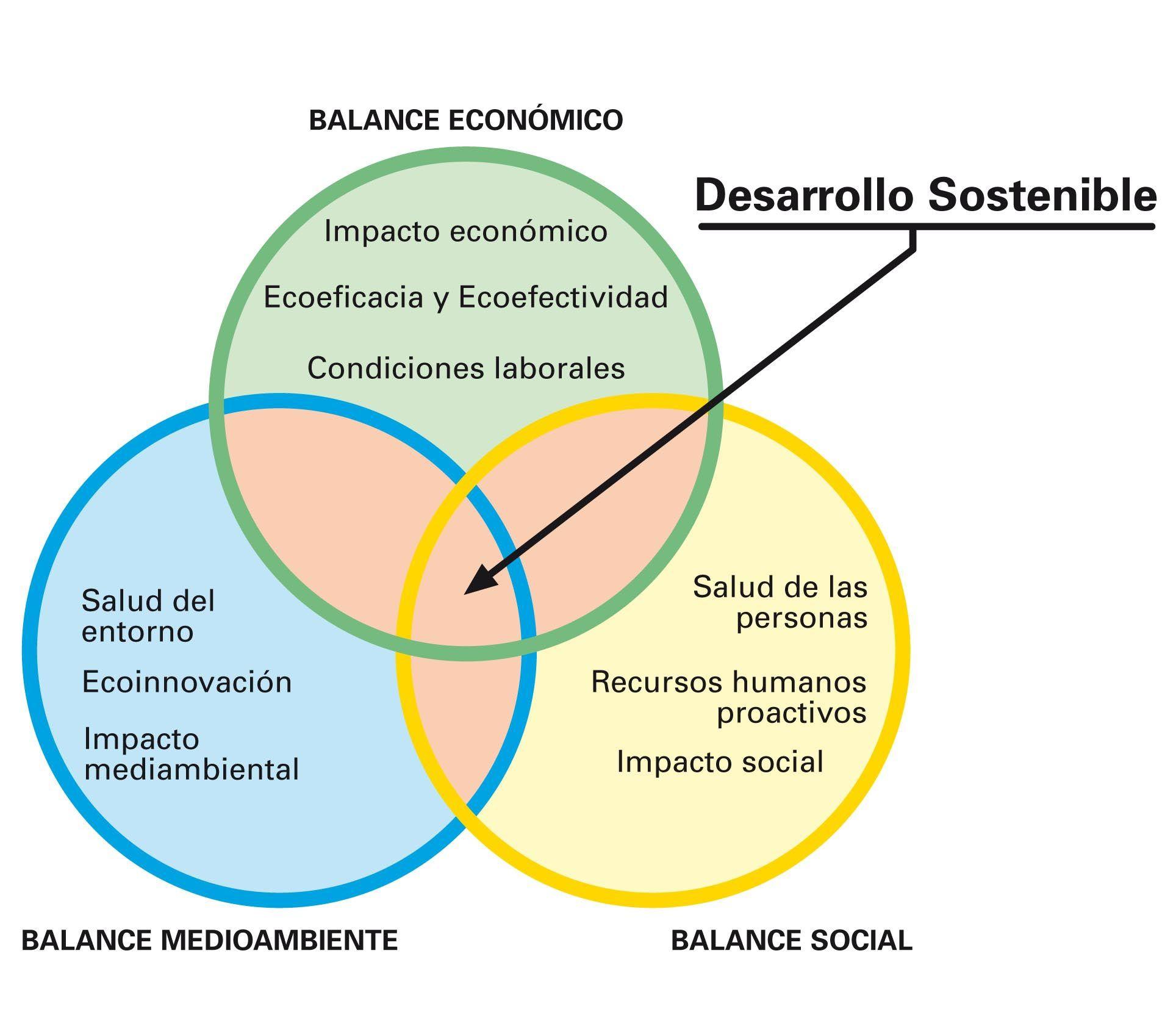 Sostenibilidad arquitectura pinterest sostenibilidad Arquitectura de desarrollo