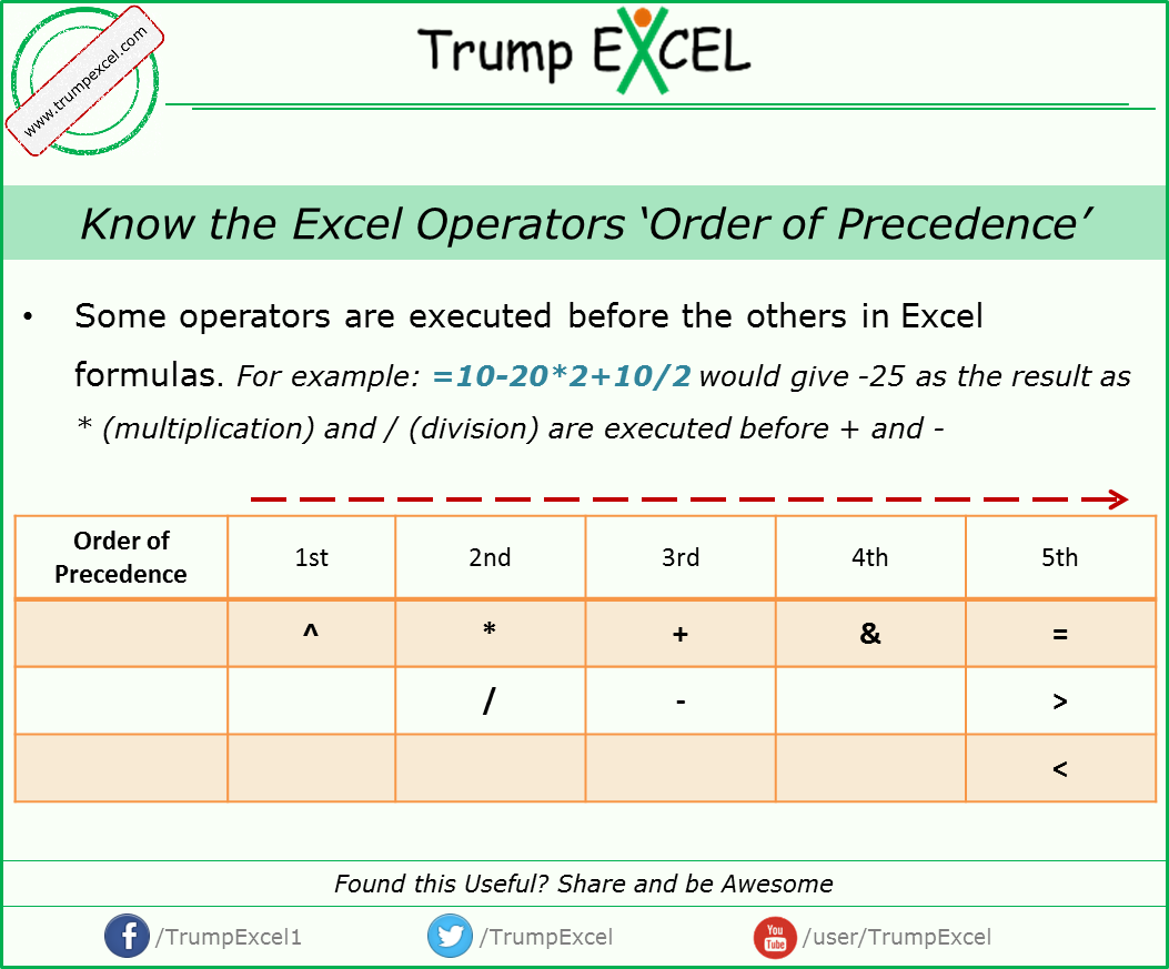 Learn About Excel Formula Operators Order Of Precedence For More Excel Tips Visit