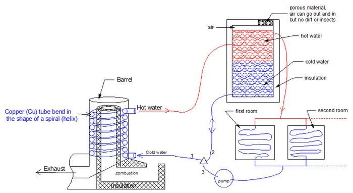 Filename Hotwatersys Jpg Description Water Heating System