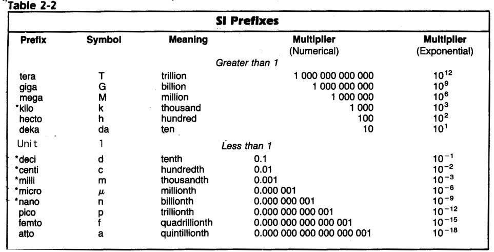 ch2siprefixes.jpg (963×491) | Higher Education | Pinterest