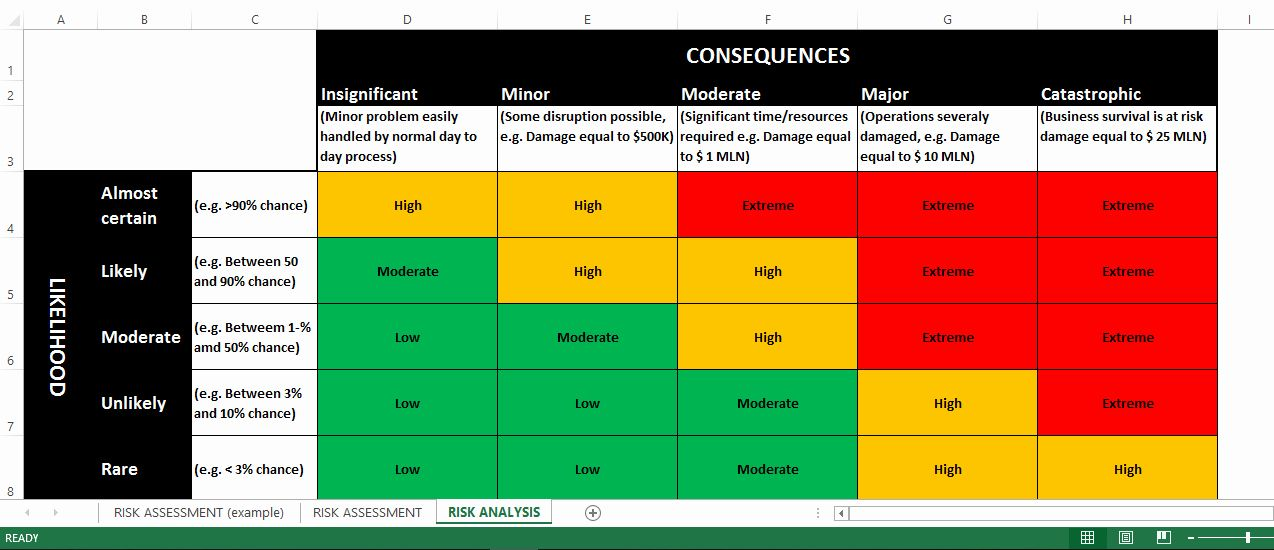 Business Risk assessment Template in 2020 Business risk