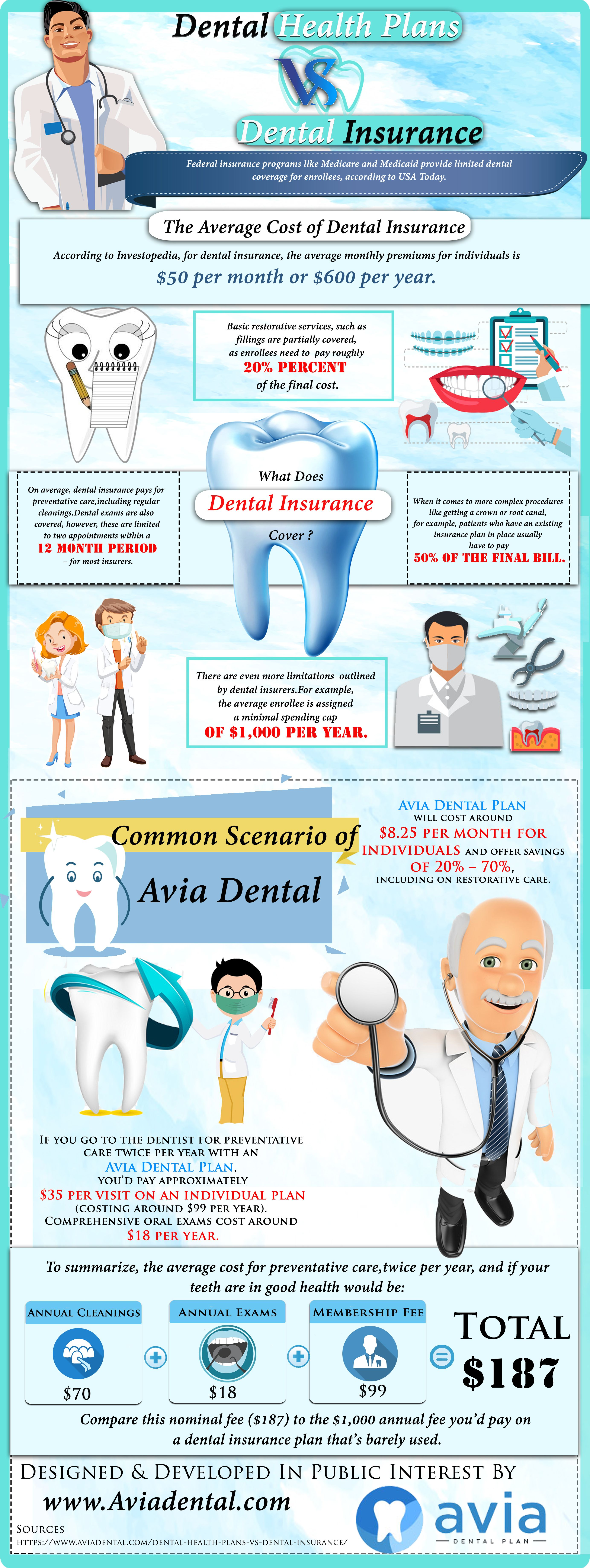 Discount dental plans for families individuals groups