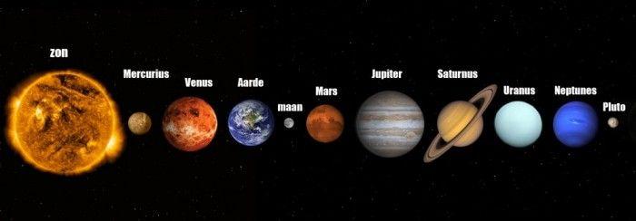 afbeeldingsresultaat voor planeten op een rij  planeten
