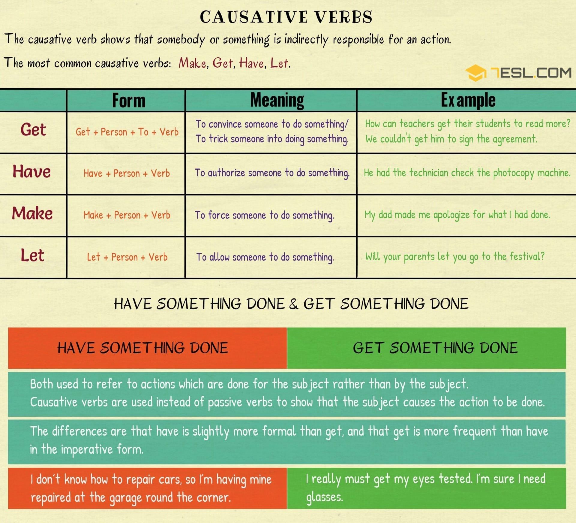 Causative Verbs In English Let Make Have Get