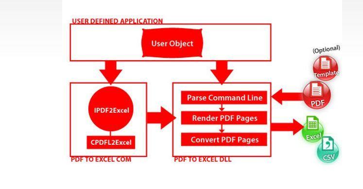 PDF to Excel SDK Software development kit, Application