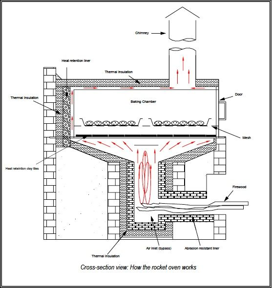 Revision of Commercial Scale Rocket Stove Bread Oven from Mon, 04 ...