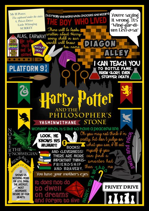 Book Collage based on Harry Potter and the Philosopher's Stone by J.K. Rowling. (Philosopher's not Sorcerer's because I'm British…) See the rest of my Book Collages HERE